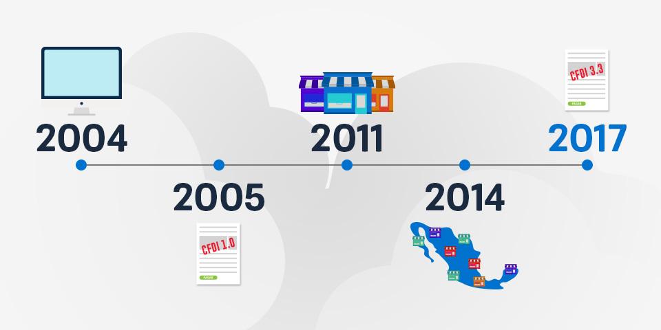 Línea del tiempo de la historia de la facturación en México